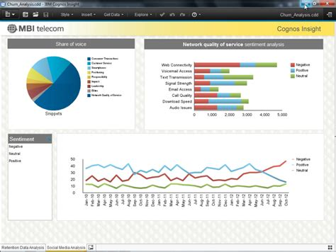 Ibm Cognos Insight Dashboard View Data Product Pinterest Ibm Software Products And Software Cognos Dashboard Templates