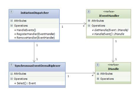 design pattern event dispatcher the reactor pattern using c design patterns