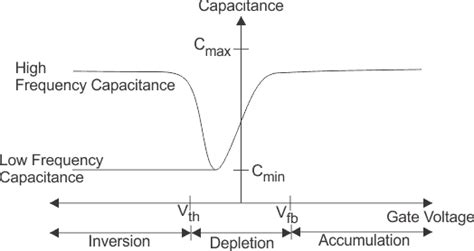 mos capacitor cv curve with high frequency mos capacitor mos capacitance c v curve electrical4u