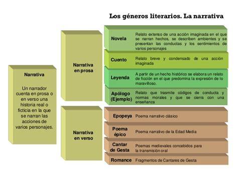Resumen Y Sus Caracteristicas by G 201 Neros Literarios Y Sus Caracter 205 Sticas Ejemplos Claros