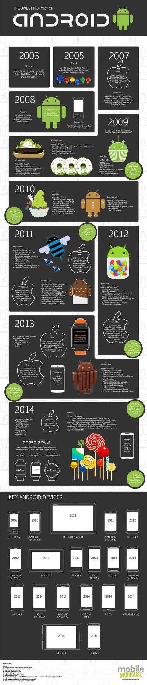 android history dessert tray a visual look at the delicious history of android