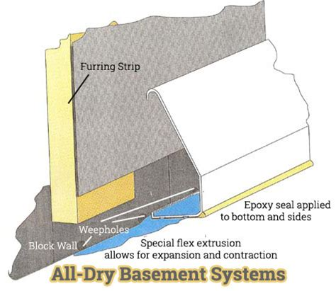 patented basement waterproofing system ohio