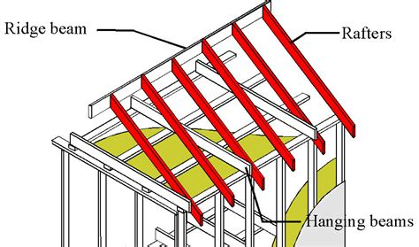 Checklist For Building A House by Rafter Australian Building Inspection Services Brisbane