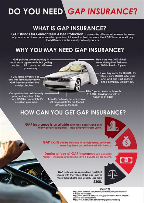 gap insurance section  fcu