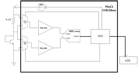 thermal diode temperature measurement how to measure temperature using diode 28 images temperature measurement using diode
