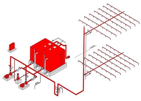 layout engine nedir fire sprinkler system fire fighting pump accessories