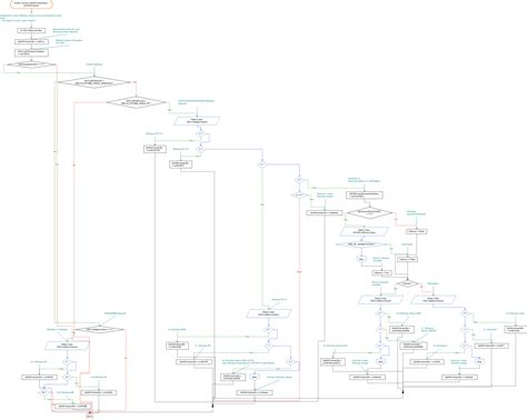 flowchart in visio visustin export flow charts to visio