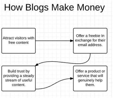 build blog how to make money blogging a blueprint for earning 100k
