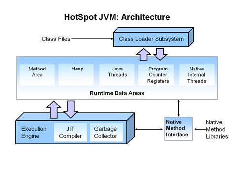 java tutorial garbage collection knowledge hub jvm architecture
