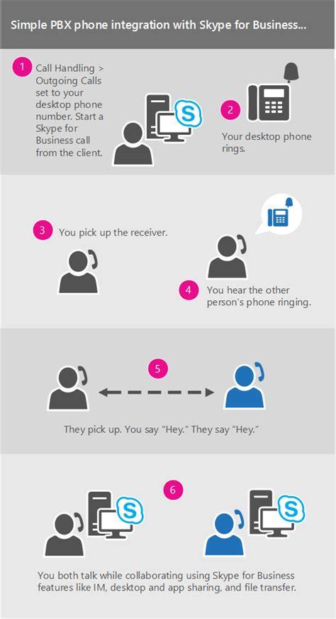 uw bureautelefoon gebruiken om te bellen met skype voor