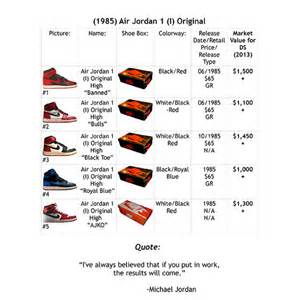 value guide for nike air jordans provincial archives of
