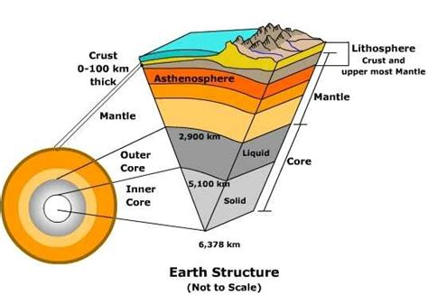 structure of the earth diagram to label restless earth mr phillips gcse geography