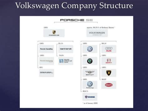 Volkswagen  Company, Competitors and Changes