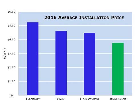 compare solar prices compare price of massachusetts solar companies