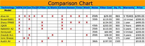 home air purifier comparison