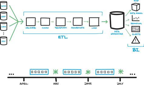 etl workflow image gallery etl database