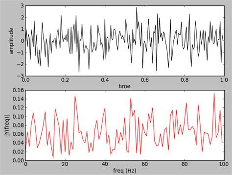 tutorial python signal python tutorial image processing with python image autos