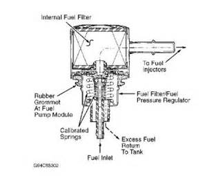 Dodge Dakota Fuel Filter Where Is Fuel Filter Where Is The Fuel Filter In A 1994