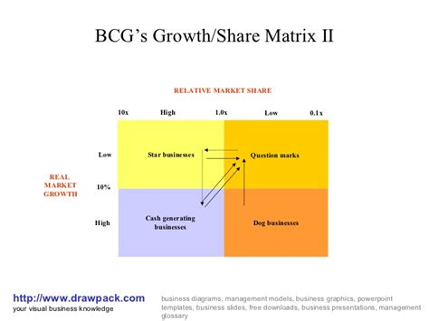 diagram of bcg matrix bcg growth ii matrix diagram