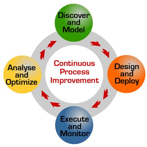 Mba Process Improvement by Continuous Improvement Cycle Www Imgkid The Image