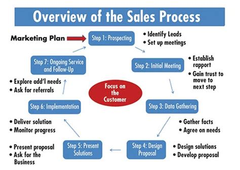 5 Step Marketing Plan A Sales And Marketing Strategy For 7 b豌盻嫩 b 225 n h 224 ng c譯 b蘯 n t盻ア h盻皇 marketing