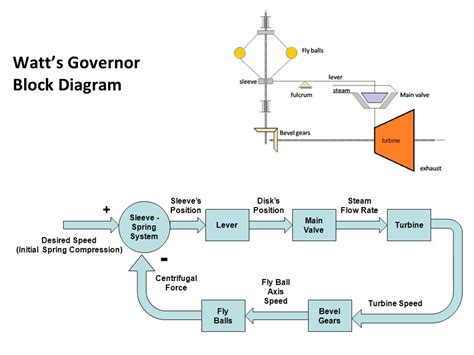 steam turbine block diagram system dynamics dr mohammad kilani ppt
