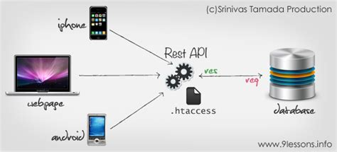 php tutorial restful web services create a restful services api in php