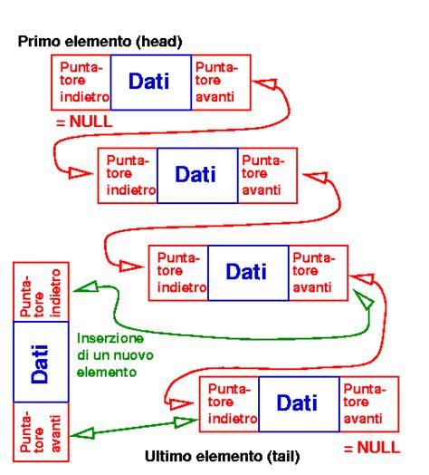 C Nel lab calcolo ii strutture di dati e stl