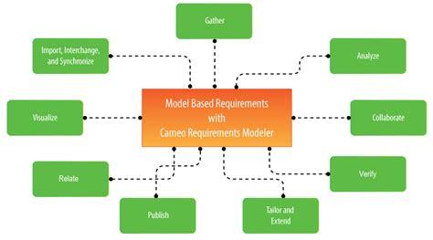 design management qualifications requirements management