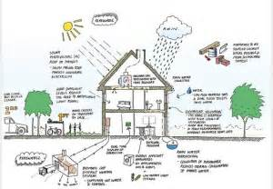 Eco House Plans by 1000 Ideas About Bicester Town On Pinterest Emigrate To