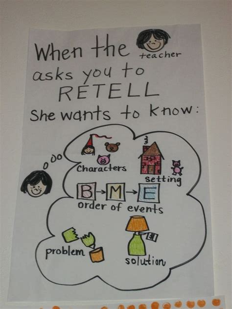 Re Telling by Summarizing Retelling Anchor Chart Education Writing