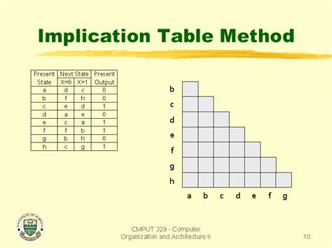 Implication Table implication table method