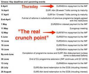 Calendario De Grecia Grecia Paga Al Fmi Pero A 250 N Le Queda Una Larga De