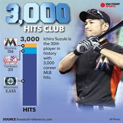 Ichiro Suzuki 3000 Hits Ichiro Suzuki Records 3 000th Mlb Hit With Towering