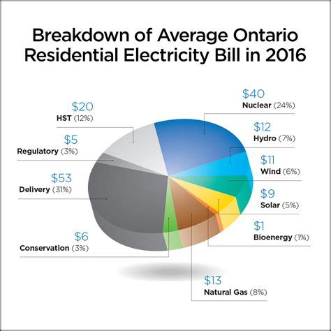 average electricity bill per month shining a light on the costs of renewable energy in ontario