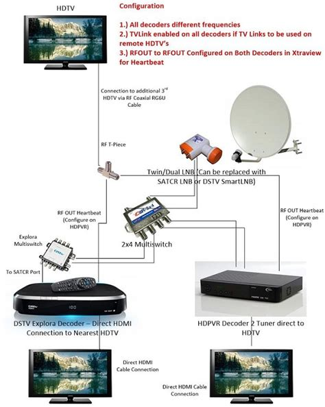 dstv explora installation diagram on tapatalk trending