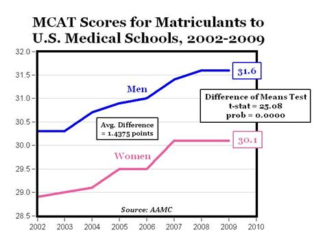mcat section times what time do mcat scores usually get released