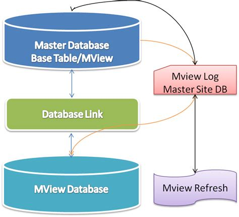 oracle tutorial materialized views oracle dba materialized view