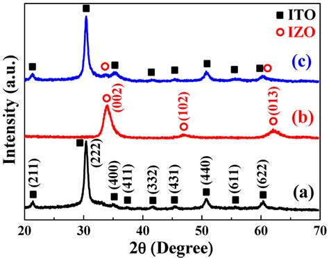 heterojunction diode equation materials free text the development of high density vertical silicon nanowires and