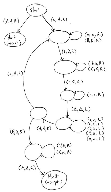 turing machine state diagram exles cs 340 lecture 7 turing machines