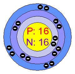 how many protons in sulfur chemical elements sulfur s
