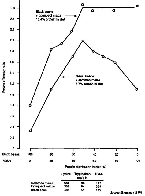 protein efficiency ratio maize in human nutrition approaches to improving the
