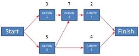 the critical path method cpm critical path analysis