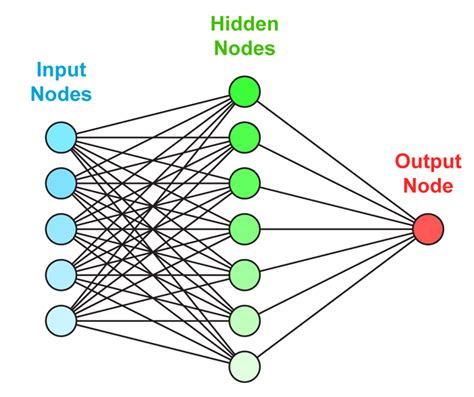 neural networks and learning learning explained to your introduction to learning on social networks how to