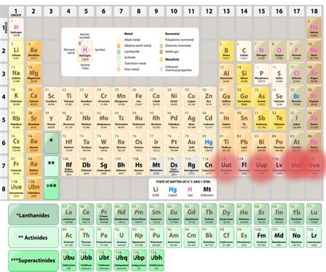 Periodic Table New Elements by Four New Elements Added To Complete Periodic Table S