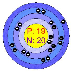 Potassium Protons Neutrons Electrons Chemical Elements Potassium K