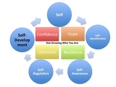 the of learning and self development your competitive edge books self development