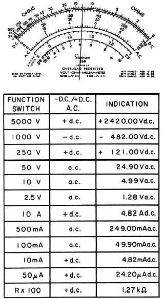 how to test resistor with multimeter pdf multimeter safety precautions