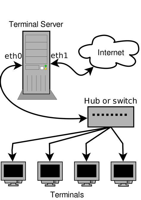 terminal server linux terminal server project