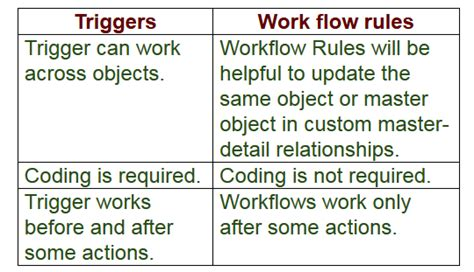 difference between workflow and trigger in salesforce 1 difference between work flow and trigger when will you